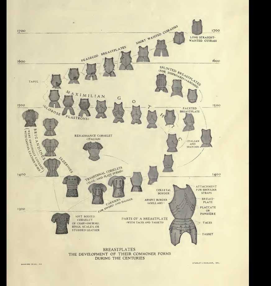 Body armour development